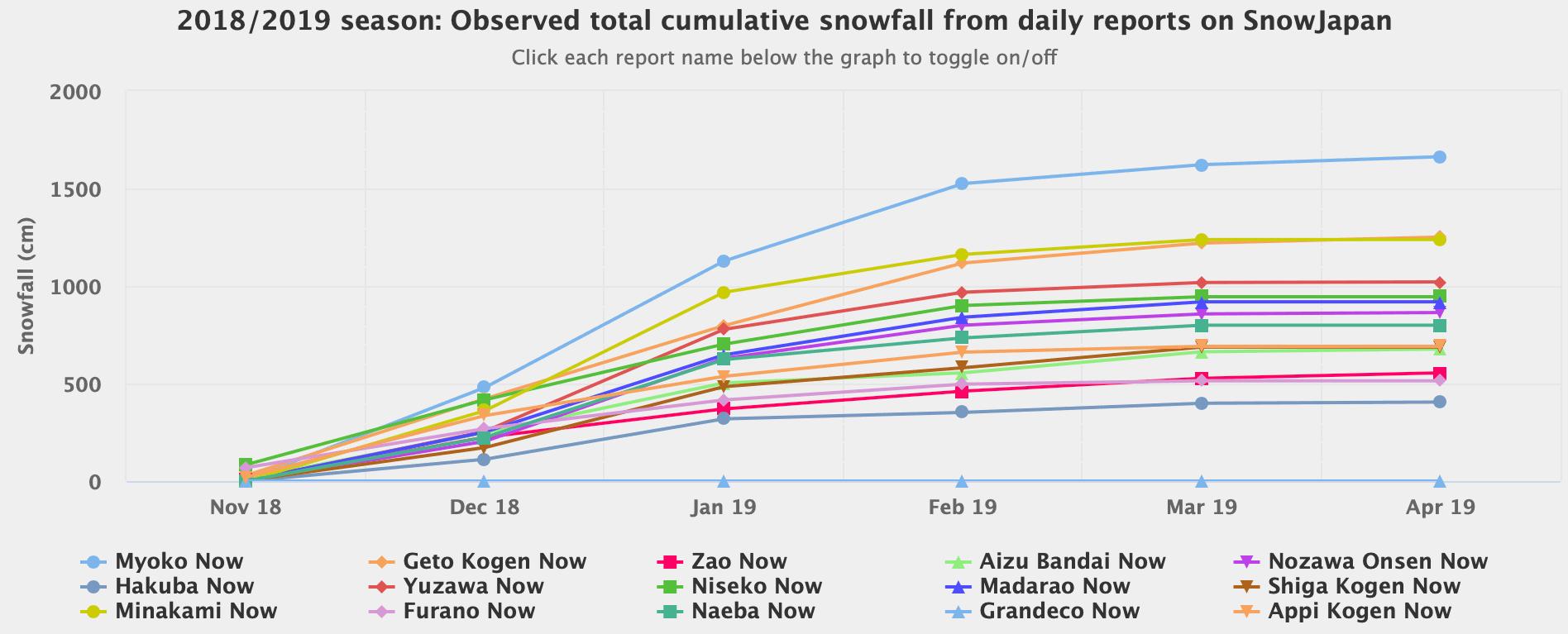 snow graph
